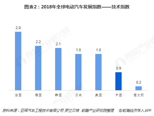 图表2:2018年全球电动汽车发展指数――技术指数