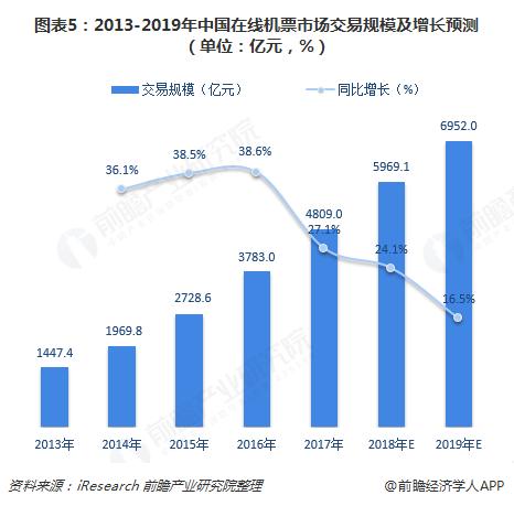 图表5:2013-2019年中国在线机票市场交易规模及增长预测(单位:亿元,%)
