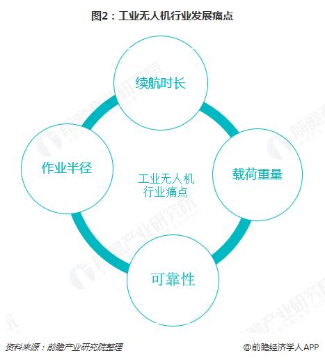 图2:工业无人机行业发展痛点