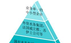 2018年中国<em>工业</em>废水行业发展现状及市场新葡萄京娱乐场手机版  行业规划大步加码,2024年行业规模有望破3500亿元【组图】