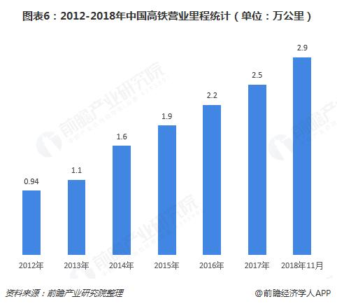 图表6:2012-2018年中国高铁营业里程统计(单位:万公里)