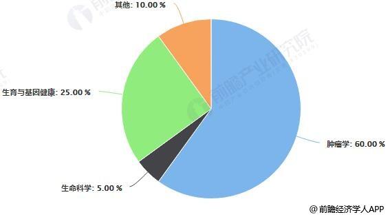 全球基因检测应用领域占比统计情况