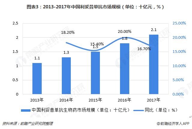 图表3:2013-2017年中国利妥昔单抗市场规模(单位:十亿元,%)