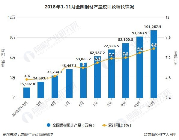 2018年1-11月全国钢材产量统计及增长情况