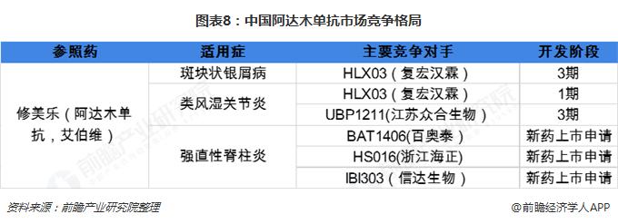 图表8:中国阿达木单抗市场竞争格局