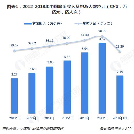 图表1:2012-2018年中国旅游收入及旅游人数统计(单位:万亿元,亿人次)