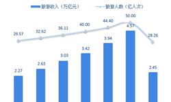 十张图前瞻2019年中国在线旅游市场 住宿、度假仍有较大发展空间