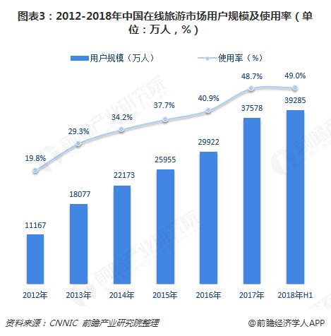 图表3:2012-2018年中国在线旅游市场用户规模及使用率(单位:万人,%)