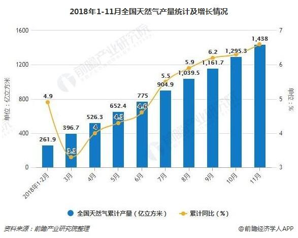 2018年1-11月全国天然气产量统计及增长情况