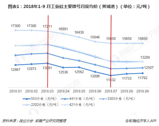 图表1:2018年1-9 月工业硅主要牌号月度均价(黄埔港)(单位:元/吨)