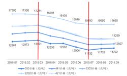 2018年中国工业硅冶炼行业市场现状和发展趋势分析 供需双向作用下,工业硅价格震荡回落【组图】
