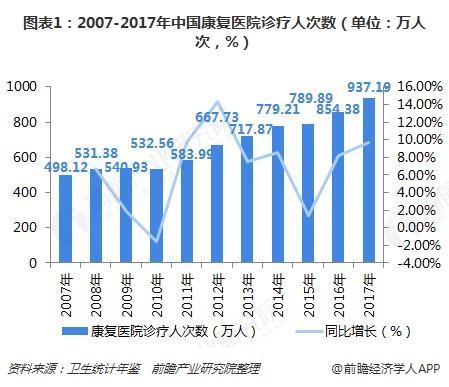 图表1:2007-2017年中国康复医院诊疗人次数(单位:万人次,%)