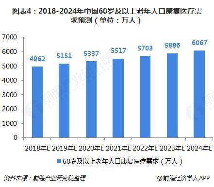 图表4:2018-2024年中国60岁及以上老年人口康复医疗需求预测(单位:万人)