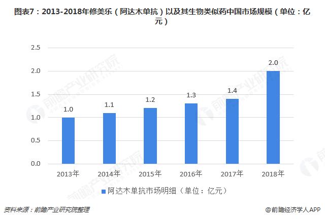 图表7:2013-2018年修美乐(阿达木单抗)以及其生物类似药中国市场规模(单位:亿元)