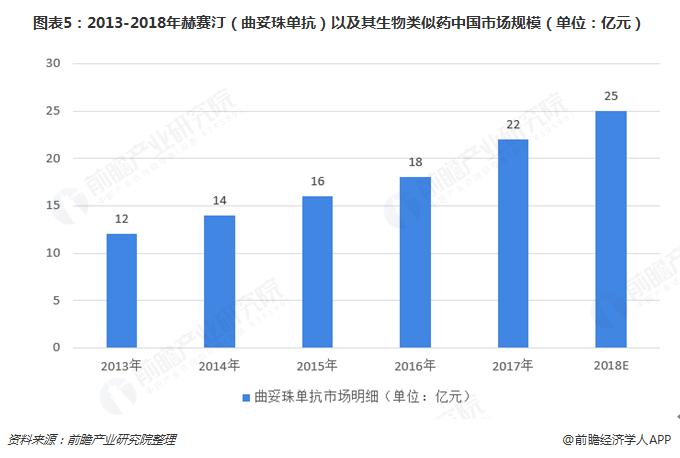 图表5:2013-2018年赫赛汀(曲妥珠单抗)以及其生物类似药中国市场规模(单位:亿元)