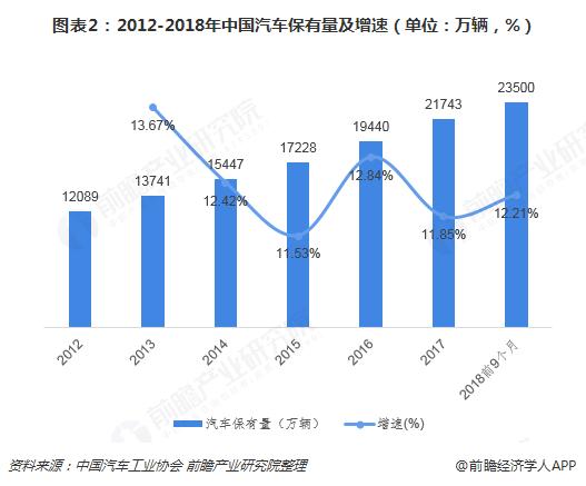 图表2:2012-2018年中国汽车保有量及增速(单位:万辆,%)