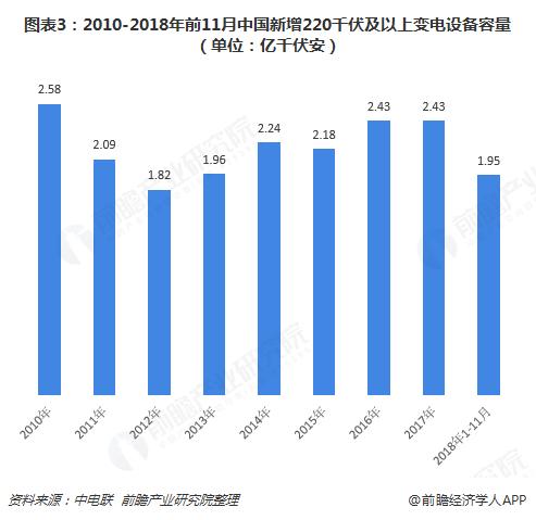 图表3:2010-2018年前11月中国新增220千伏及以上变电设备容量(单位:亿千伏安)