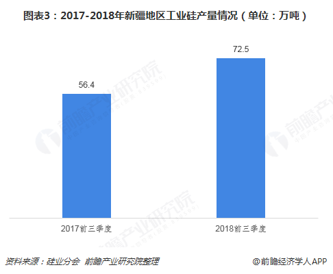 图表3:2017-2018年新疆地区工业硅产量情况(单位:万吨)