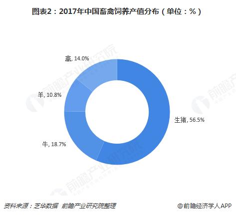 图表2:2017年中国畜禽饲养产值分布(单位:%)