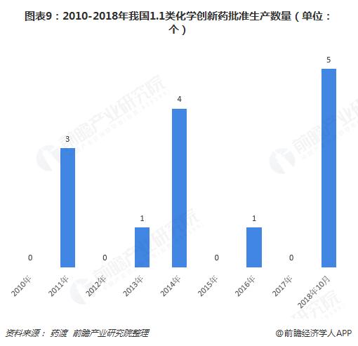 图表9:2010-2018年我国1.1类化学创新药批准生产数量(单位:个)