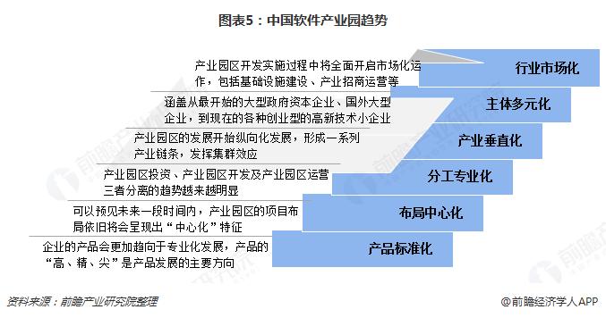 图表5:中国软件产业园趋势