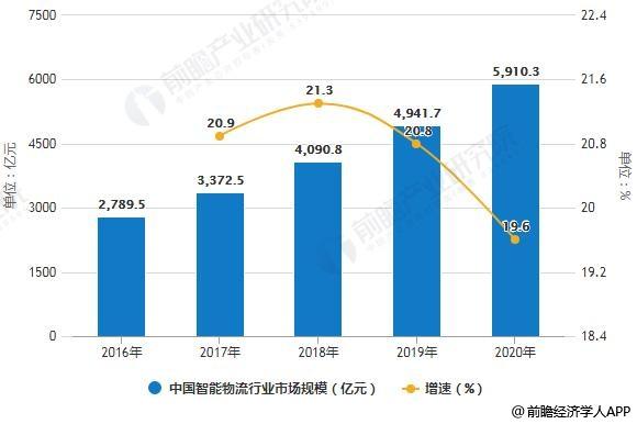 2016-2020年中国智能物流行业市场规模统计及增长情况预测