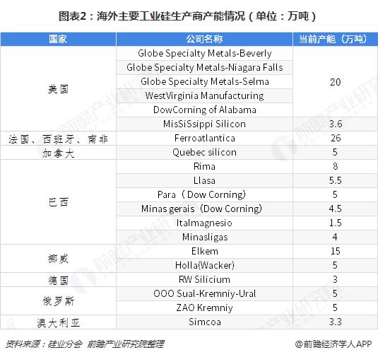 图表2:海外主要工业硅生产商产能情况(单位:万吨)