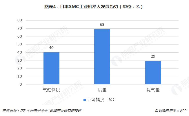 图表4:日本SMC工业机器人发展趋势(单位:%)