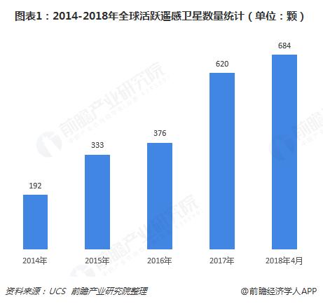 图表1:2014-2018年全球活跃遥感卫星数量统计(单位:颗)