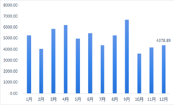 十张图带你解读2018年12月中国生物制品行业批签发数据 环比增长4.76%
