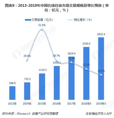图表9:2013-2019年中国在线住宿市场交易规模及增长预测(单位:亿元,%)