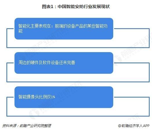 图表1:中国智能安防行业发展现状