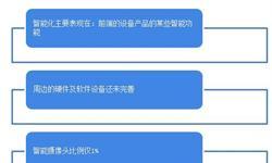 2018中国<em>智能</em><em>安</em><em>防</em>行业发展现状和市场机会分析 <em>安</em><em>防</em>机器人仍处于探索阶段【组图】