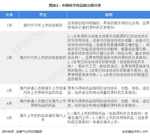 图表1:中国化学药品新注册分类