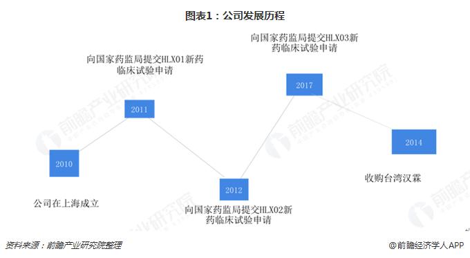 图表1:公司发展历程