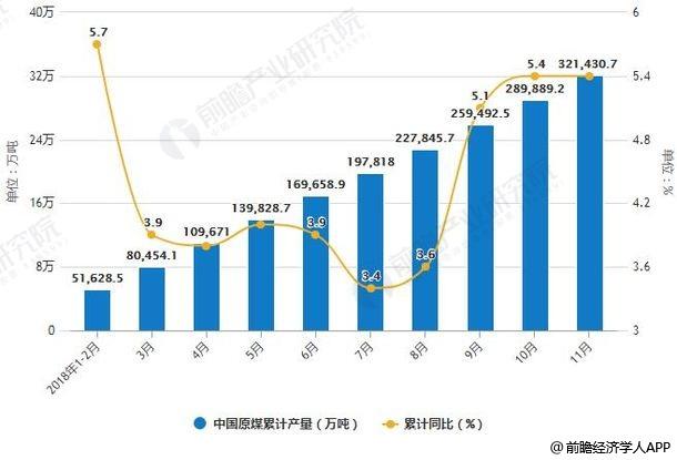 2018年1-11月中国原煤产量统计及增长情况