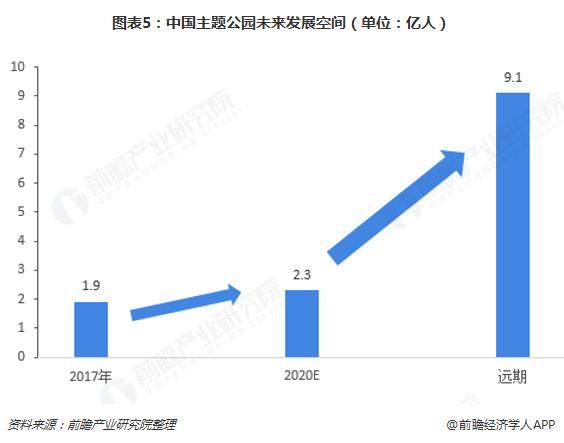 图表5:中国主题公园未来发展空间(单位:亿人)