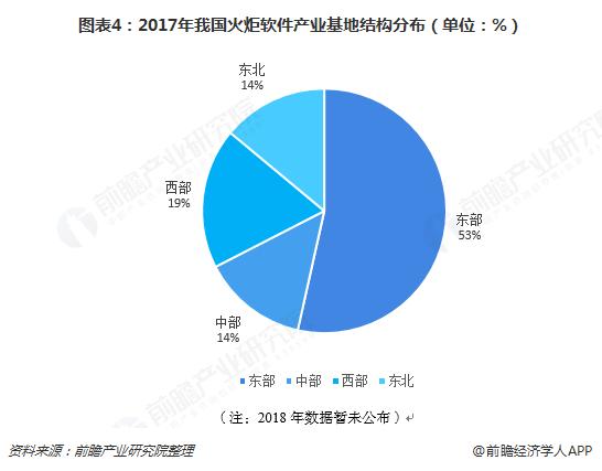 图表4:2017年我国火炬软件产业基地结构分布(单位:%)