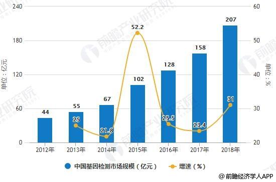 2012-2018年中国基因检测市场规模统计及增长情况预测