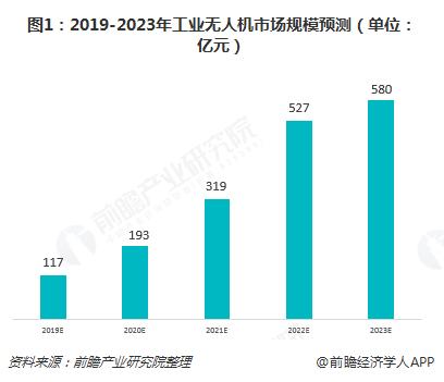 图1:2019-2023年工业无人机市场规模预测(单位:亿元)