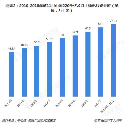 图表2:2010-2018年前11月中国220千伏及以上输电线路长度(单位:万千米)
