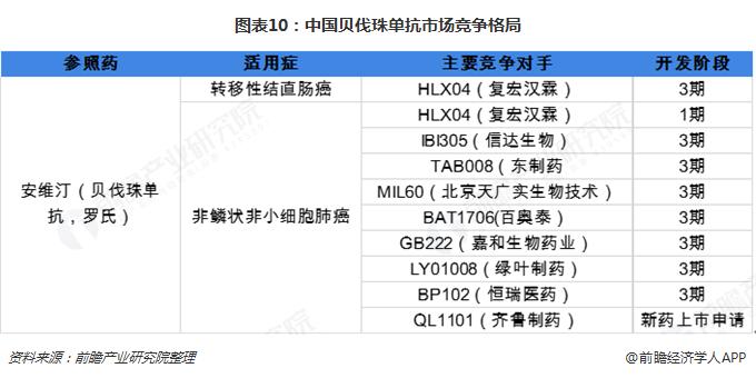 图表10:中国贝伐珠单抗市场竞争格局