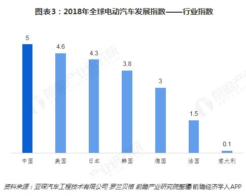 图表3:2018年全球电动汽车发展指数――行业指数