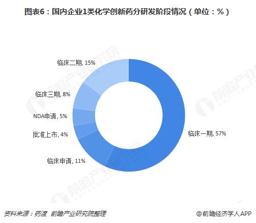 图表6:国内企业1类化学创新药分研发阶段情况(单位:%)