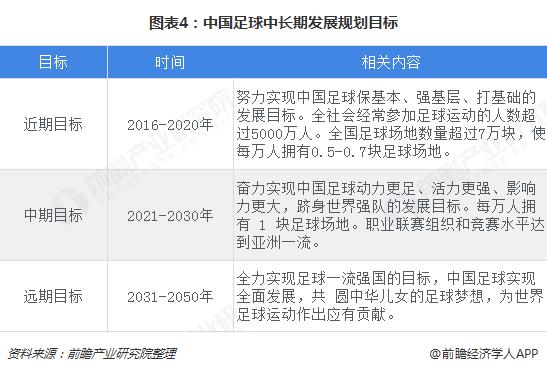图表4:中国足球中长期发展规划目标