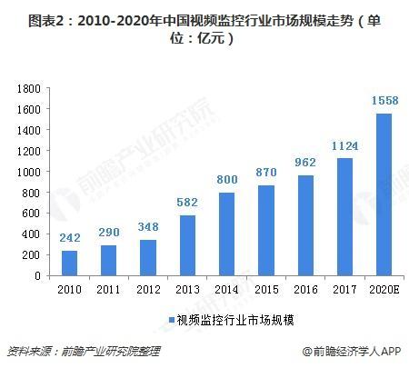 图表2:2010-2020年中国视频监控行业市场规模走势(单位:亿元)