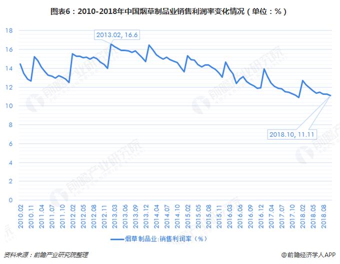 图表6:2010-2018年中国烟草制品业销售利润率变化情况(单位:%)