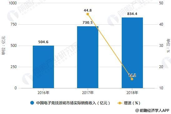 2016-2018年中国电子竞技游戏市场实际销售收入统计及增长情况