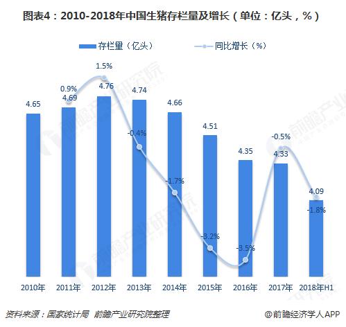 图表4:2010-2018年中国生猪存栏量及增长(单位:亿头,%)
