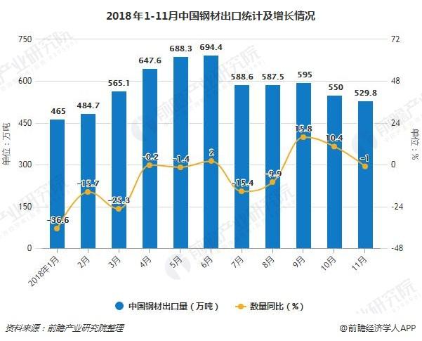 2018年1-11月中国钢材出口统计及增长情况